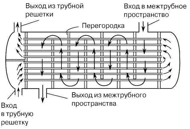 Схема трубчатых теплообменников Пластинчатый теплообменник Анвитэк AMX 200 Рыбинск