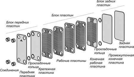 Теплообменник росвеп каталог Пластинчатое теплообменное оборудование Функе FP 150 Саранск