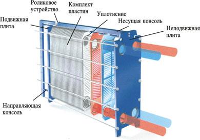 Росвеп теплообменники каталог Пластины теплообменника Alfa Laval M10-MFD Самара