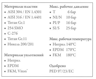 Уплотнения теплообменника Tranter GL-016 PI Саров теплообменники alfa laval подбор
